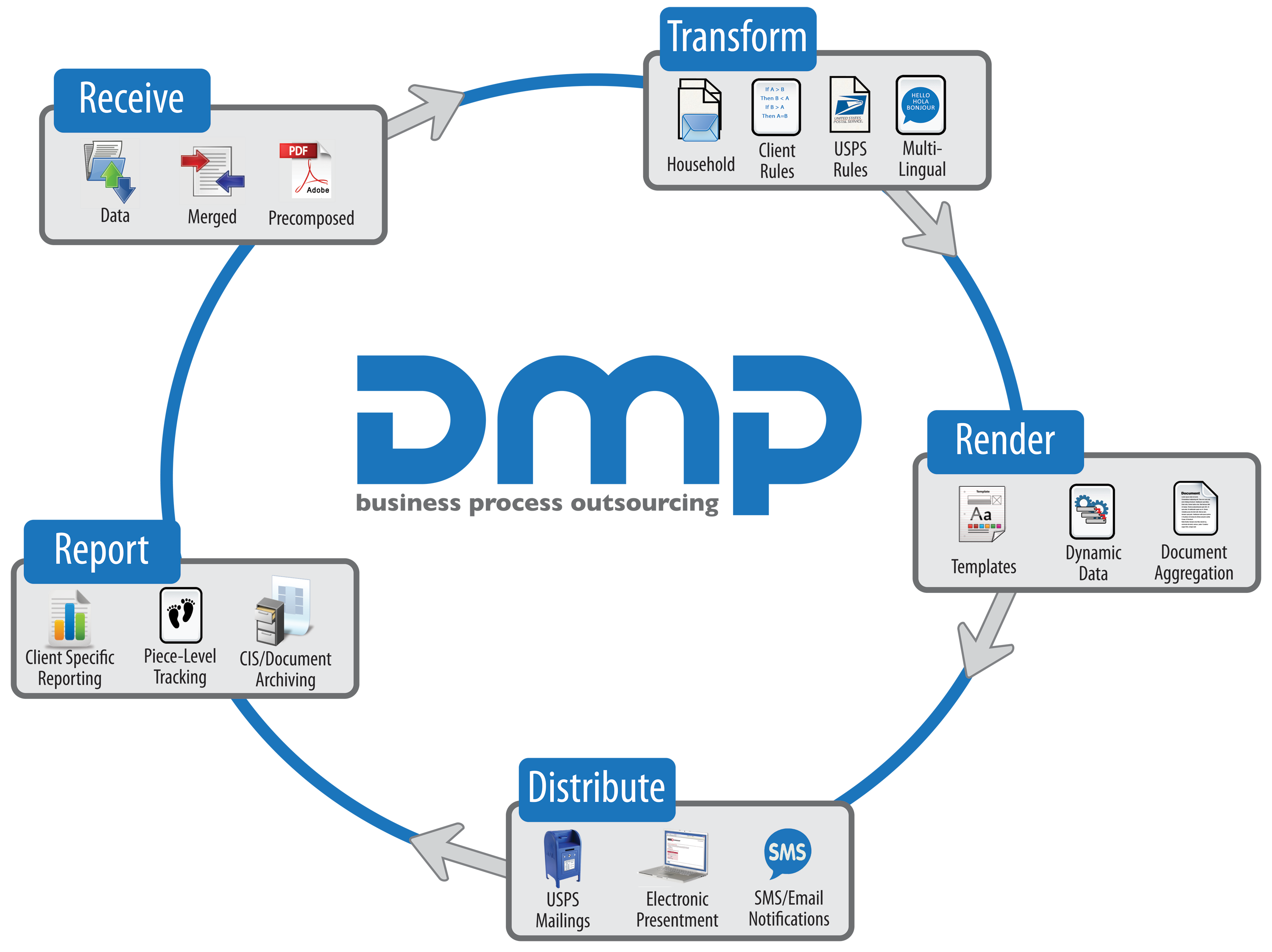Our Solutions « DMP BPO