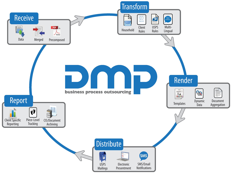 DMPBPO_Diagram